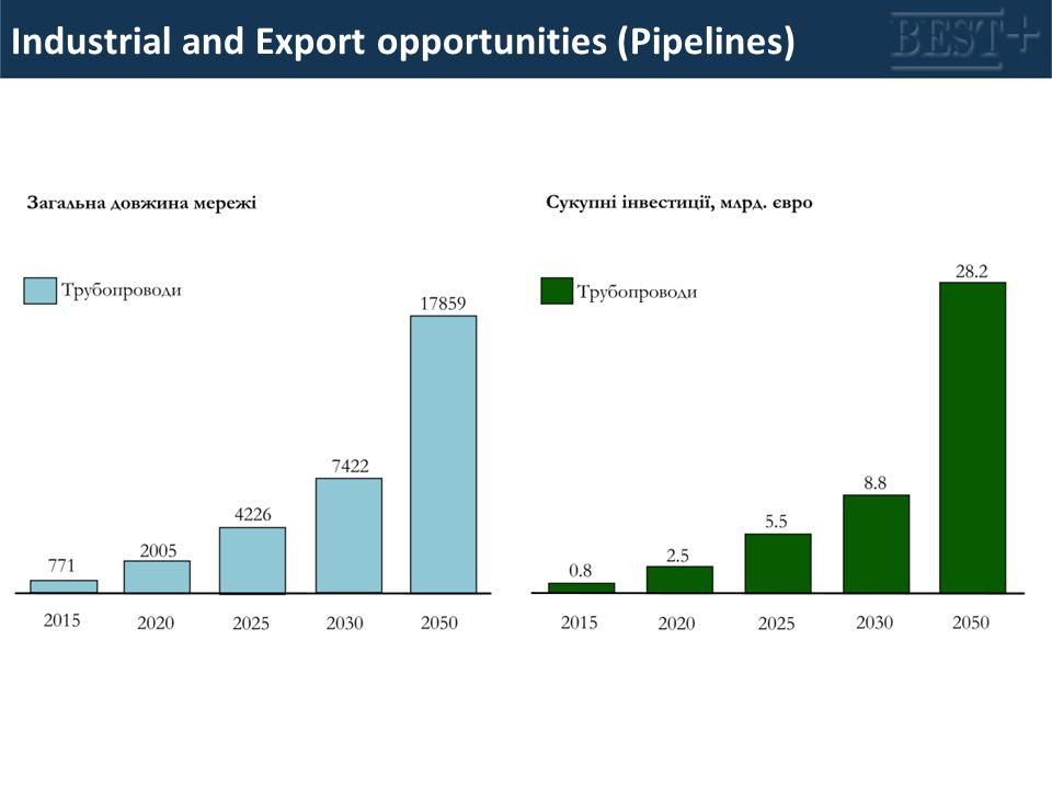 Industrial and Export opportunities (Pipelines)