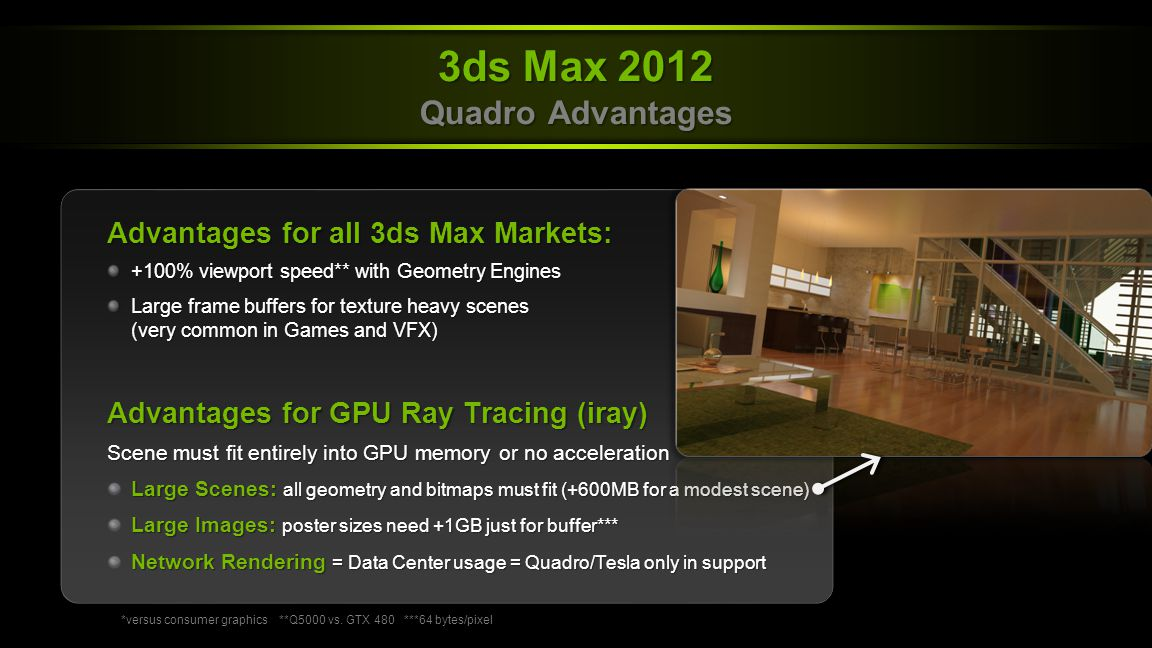 NVIDIA Confidential  Product Description World's most popular 3D