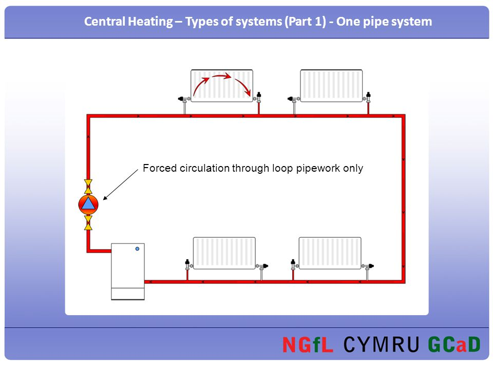 PLUMBING Presentation on Central Heating. Forced circulation through ...