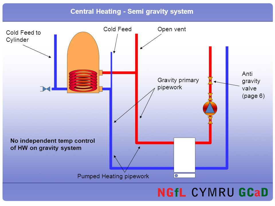 Plumbing Presentation On Central Heating Forced Circulation Through