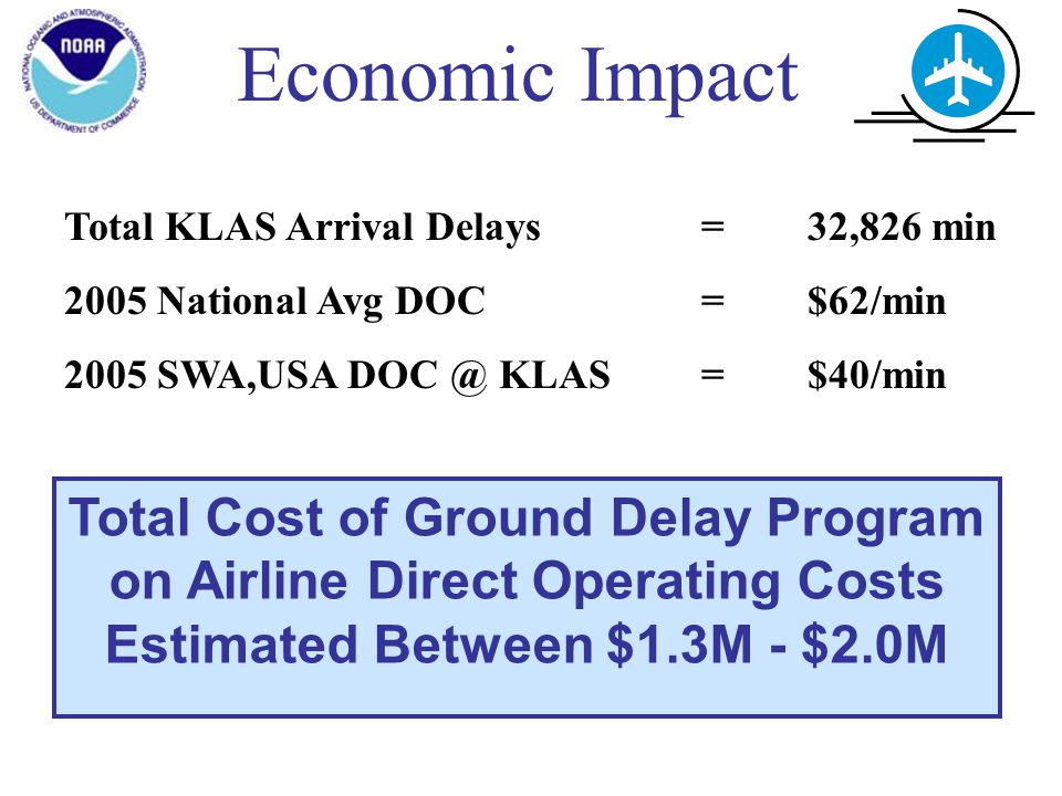 Economic Impact Total KLAS Arrival Delays =32,826 min 2005 National Avg DOC =$62/min 2005 SWA,USA KLAS =$40/min Total Cost of Ground Delay Program on Airline Direct Operating Costs Estimated Between $1.3M - $2.0M