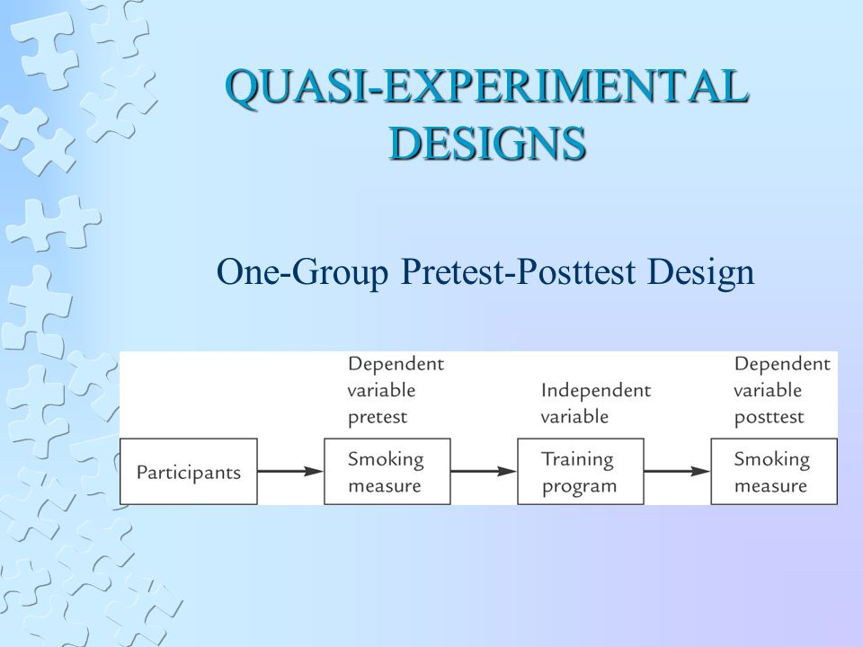 QUASI-EXPERIMENTAL DESIGNS One-Group Pretest-Posttest Design