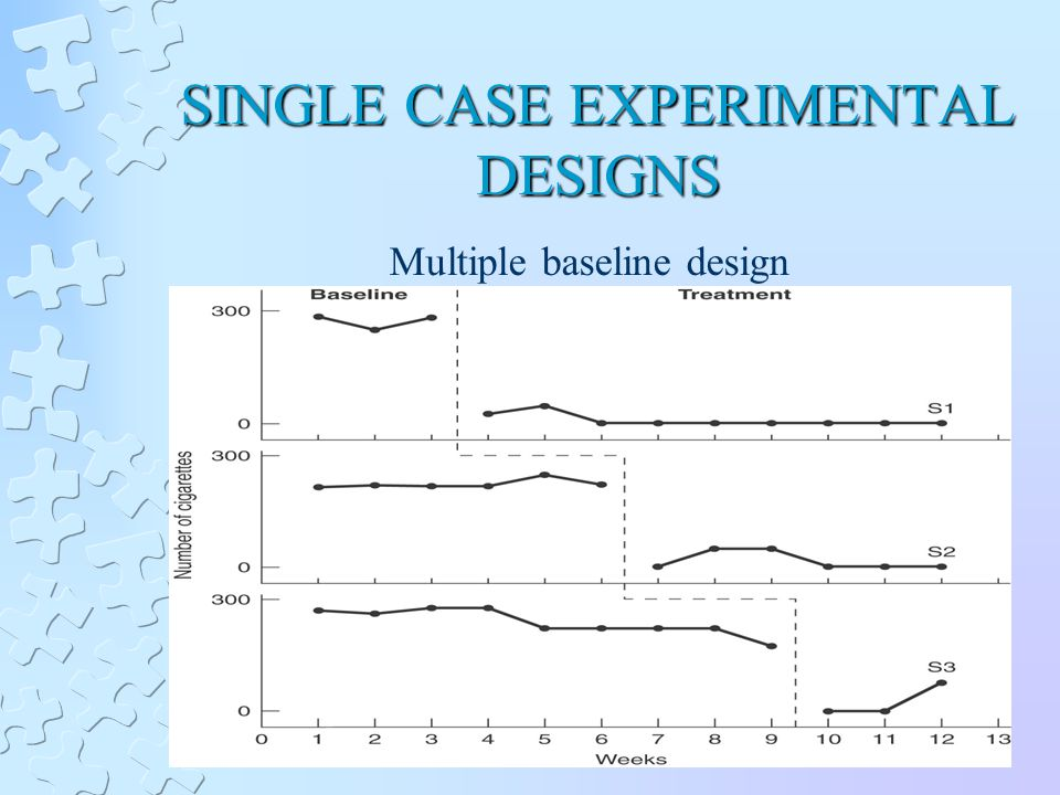 SINGLE CASE EXPERIMENTAL DESIGNS Multiple baseline design