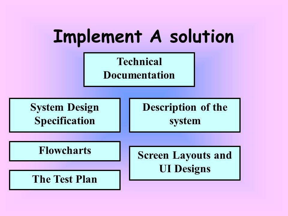 Screen Layouts and UI Designs Implement A solution Technical Documentation System Design Specification Flowcharts Description of the system The Test Plan