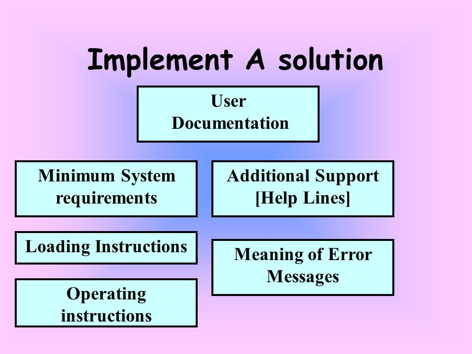 Additional Support [Help Lines] Implement A solution User Documentation Minimum System requirements Loading Instructions Meaning of Error Messages Operating instructions