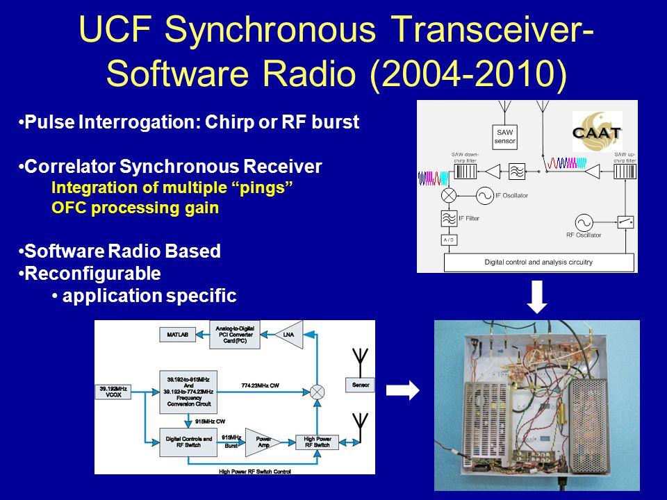 915 MHz SAW Multi-Sensor System Don Malocha Department of