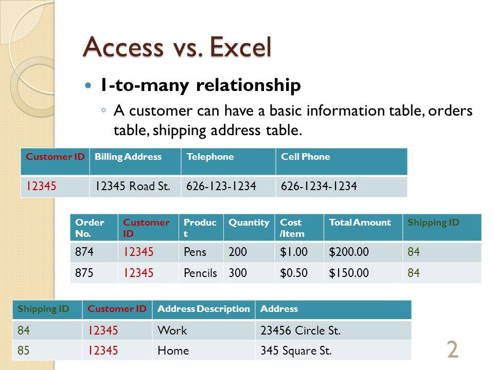 MS ACCESS 101 ACCESS vs  EXCEL - Concepts ACCESS Components