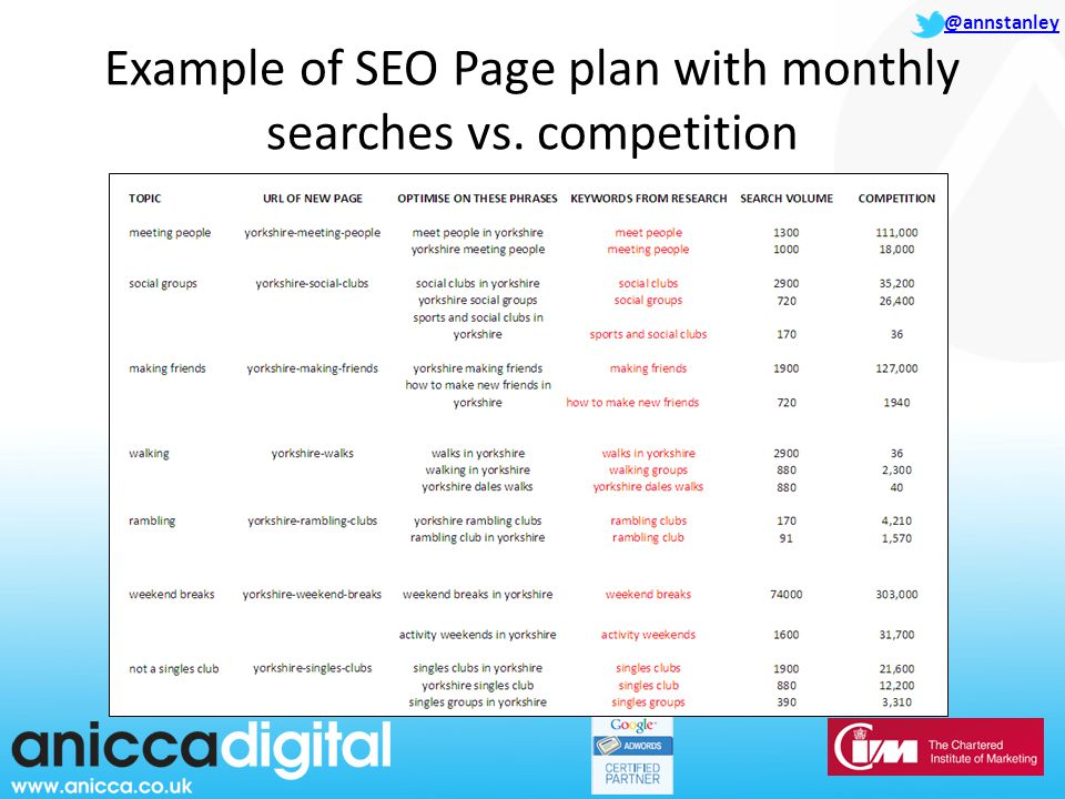 @annstanley Example of SEO Page plan with monthly searches vs. competition
