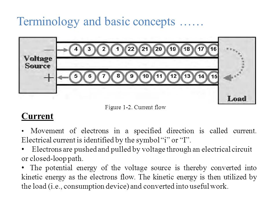 Terminology and basic concepts …… Figure 1-2.