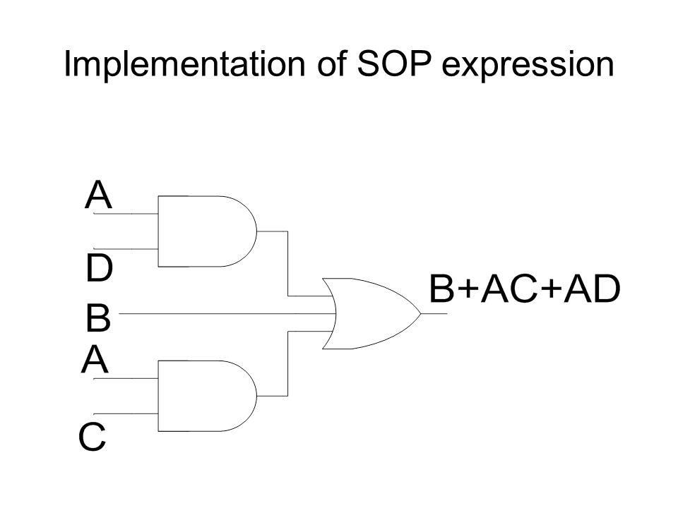 Implementation of SOP expression