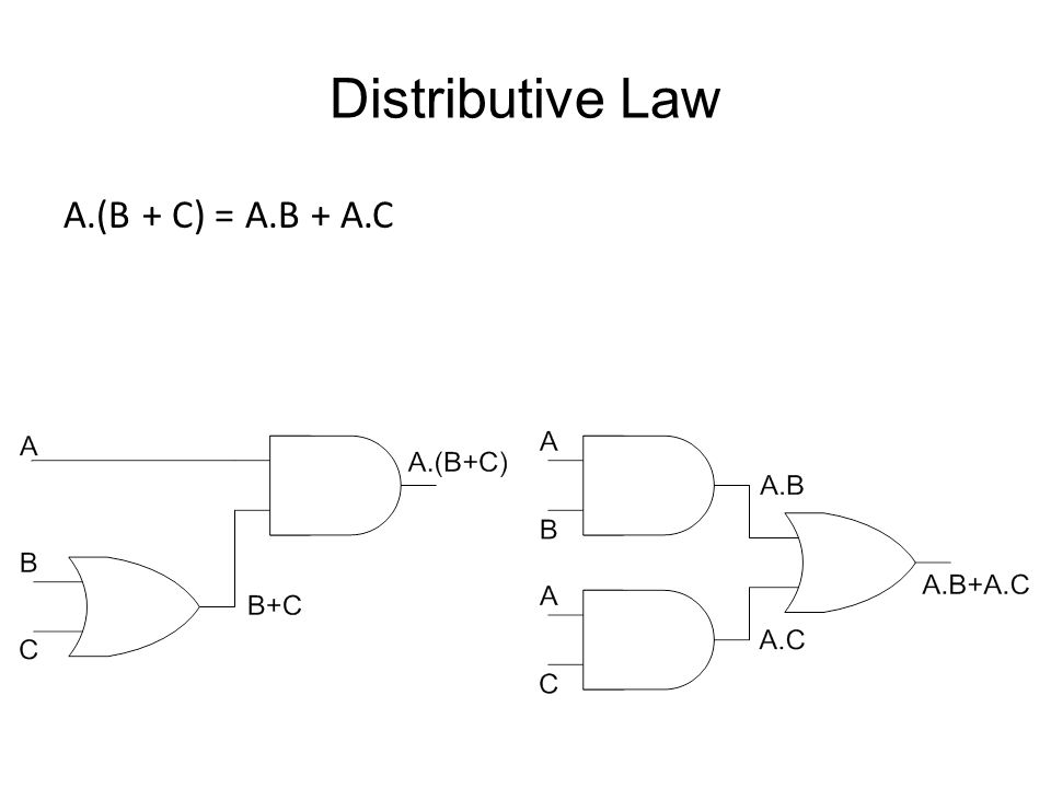 Distributive Law A.(B + C) = A.B + A.C