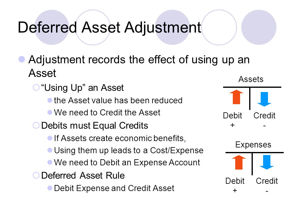 Deferred Asset Adjustment Adjustment records the effect of using up an Asset  Using Up an Asset the Asset value has been reduced We need to Credit the Asset  Debits must Equal Credits If Assets create economic benefits, Using them up leads to a Cost/Expense We need to Debit an Expense Account  Deferred Asset Rule Debit Expense and Credit Asset Assets Debit + Credit - Expenses Debit + Credit -