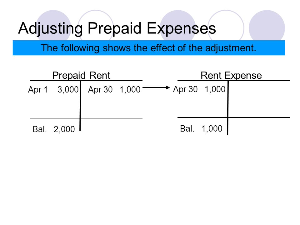 Adjusting Prepaid Expenses The following shows the effect of the adjustment.
