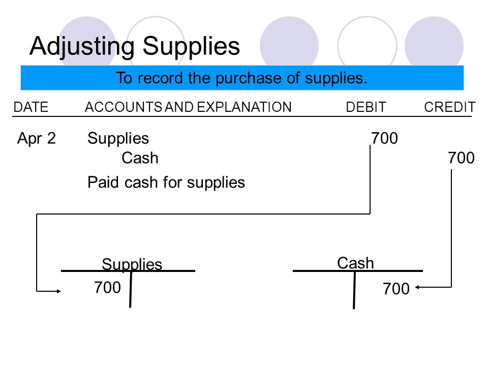 Adjusting Supplies To record the purchase of supplies.