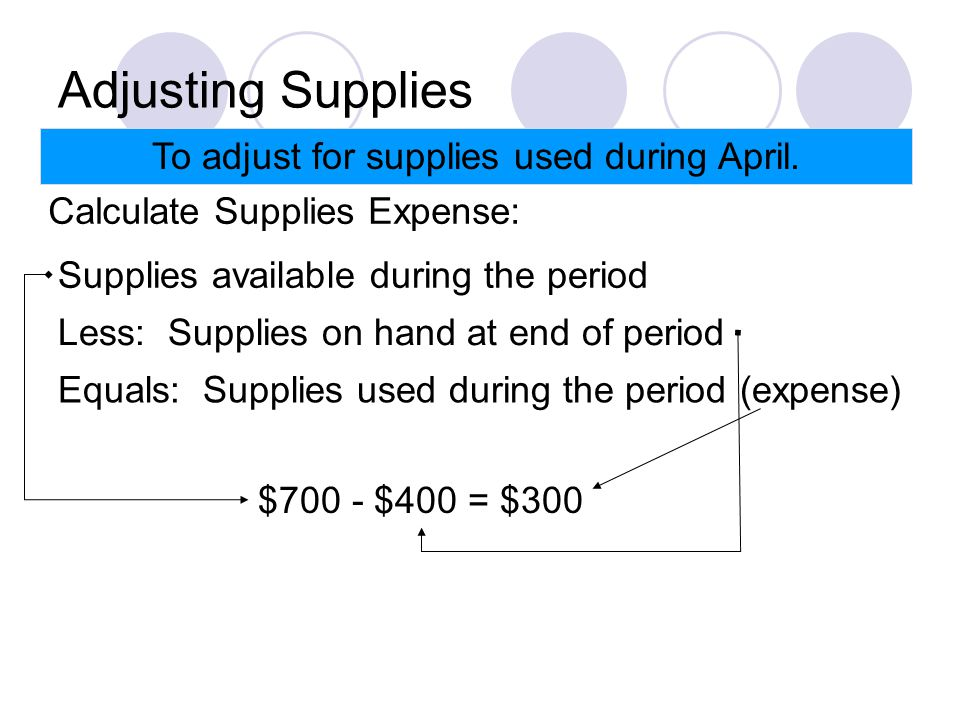 Adjusting Supplies To adjust for supplies used during April.