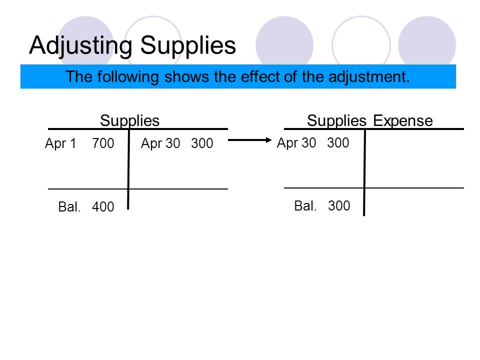 Adjusting Supplies The following shows the effect of the adjustment.