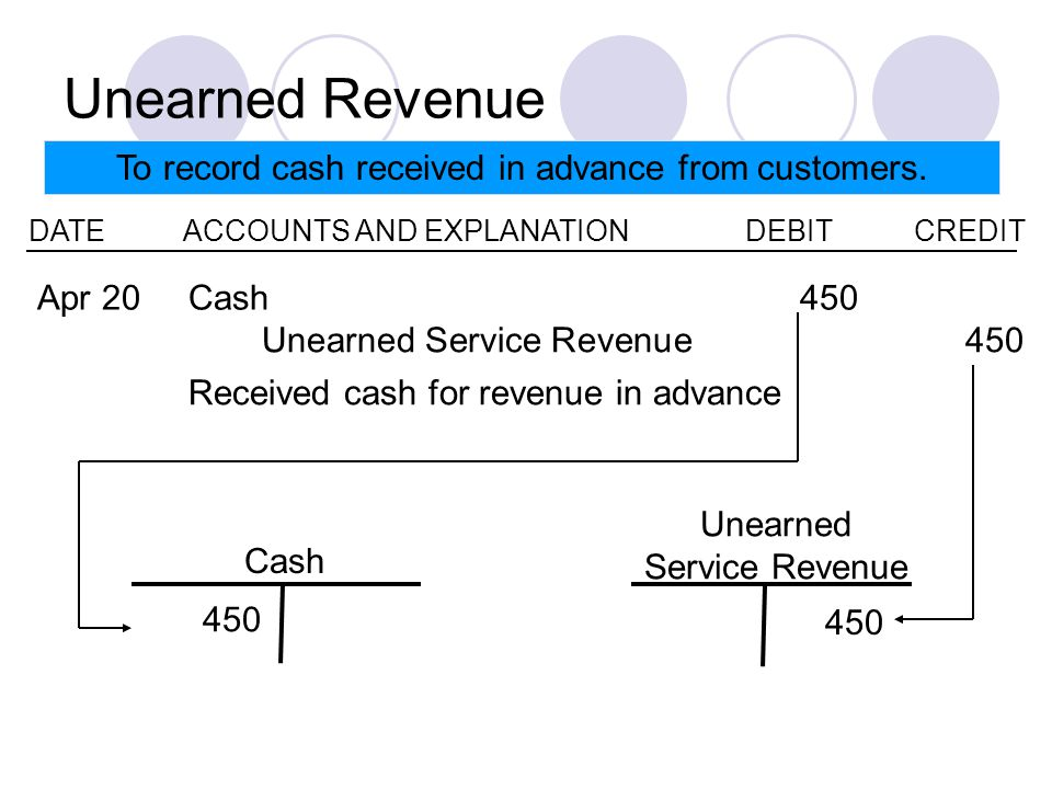 Unearned Revenue To record cash received in advance from customers.