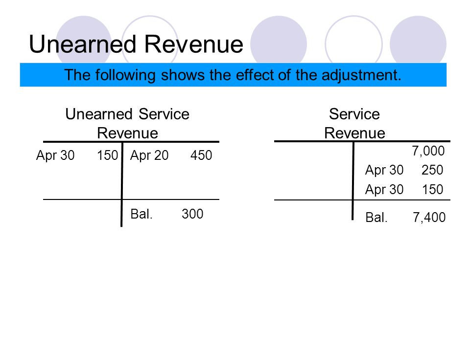 Unearned Revenue The following shows the effect of the adjustment.