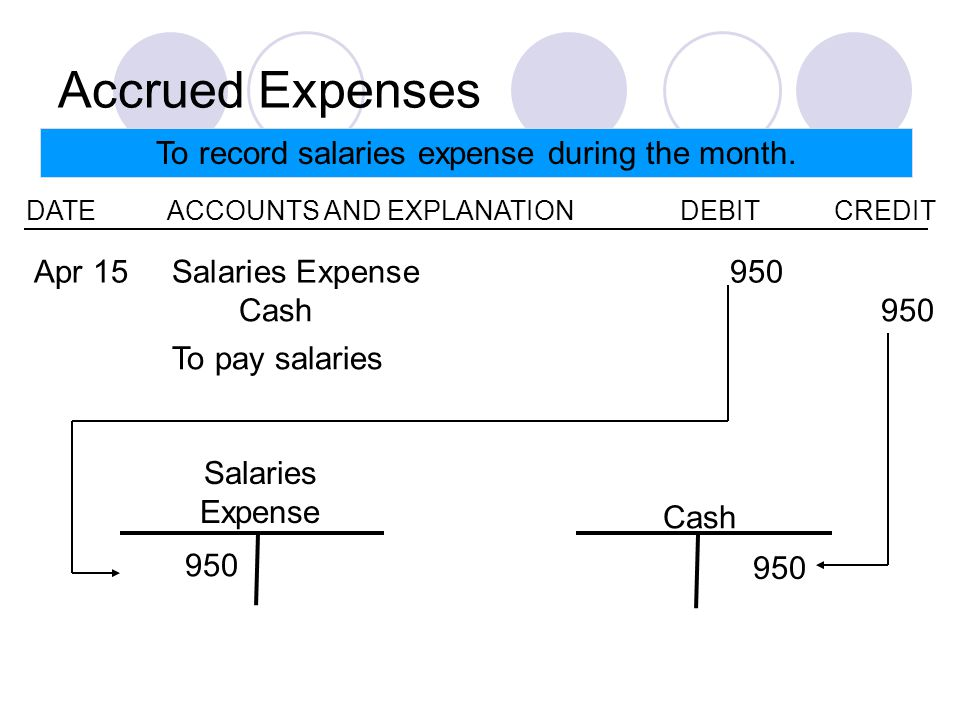 Accrued Expenses To record salaries expense during the month.