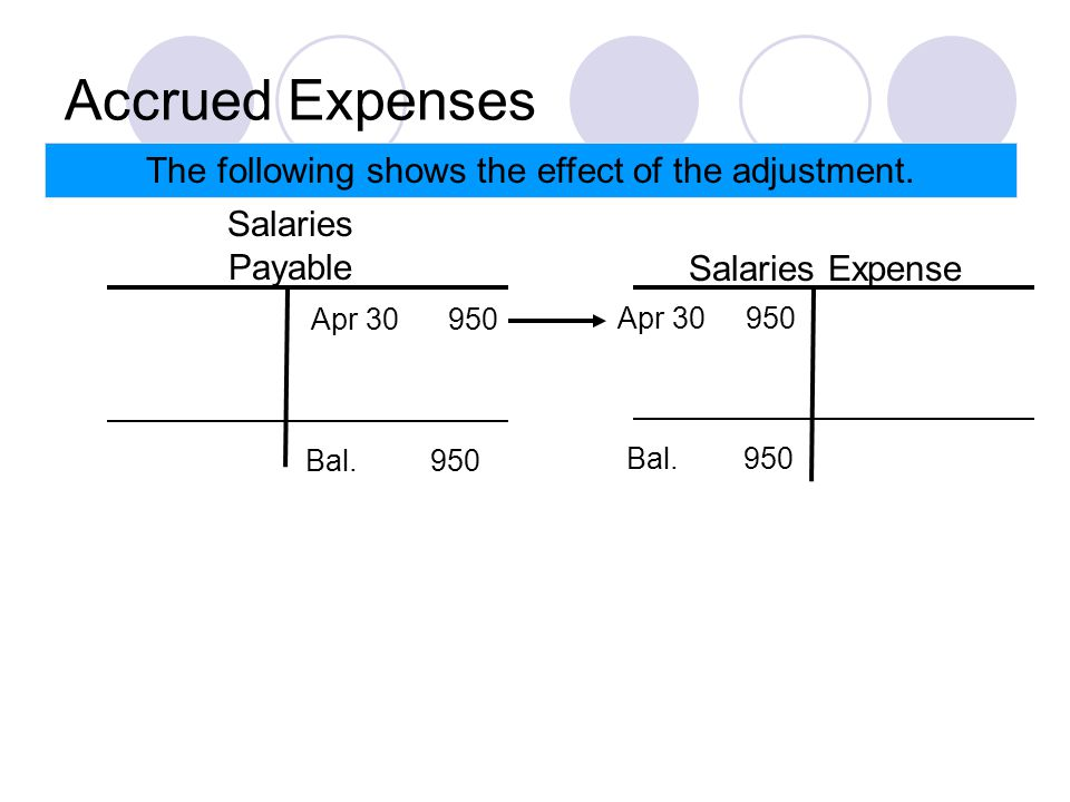 Accrued Expenses The following shows the effect of the adjustment.