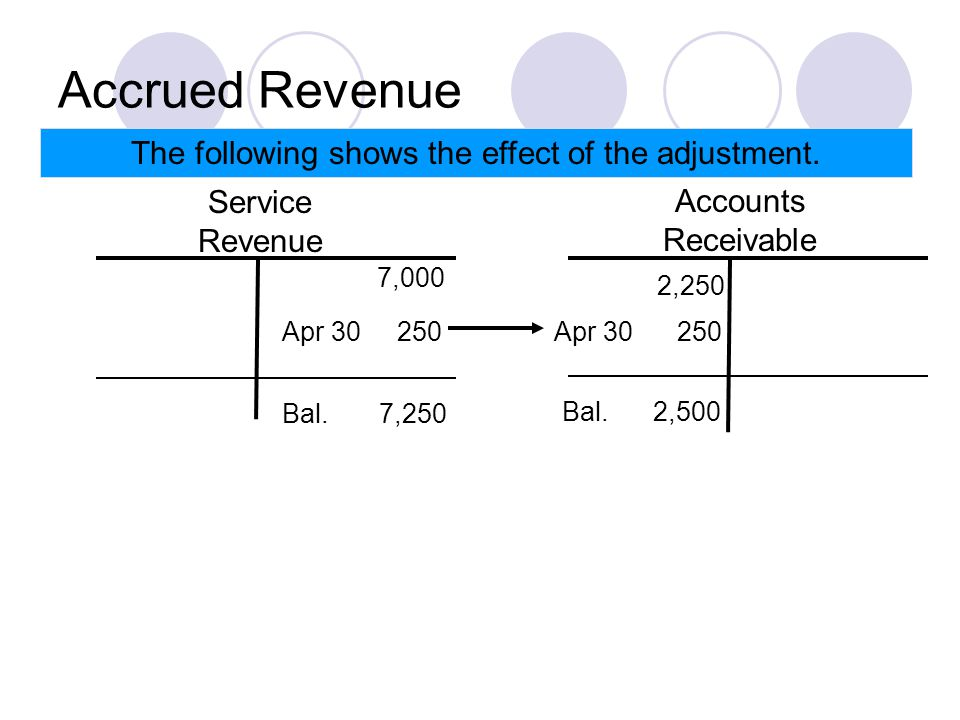 Accrued Revenue The following shows the effect of the adjustment.