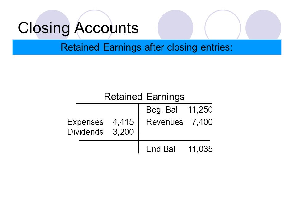 Closing Accounts Retained Earnings after closing entries: Retained Earnings Beg.