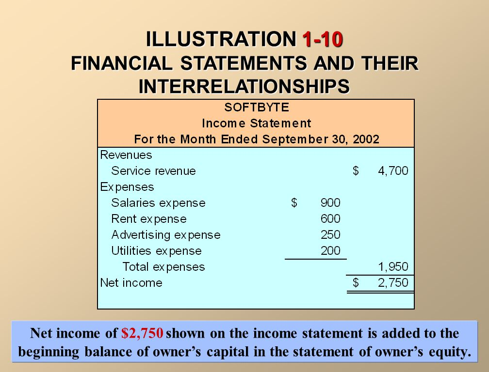 FINANCIAL STATEMENTS In addition to the income statement and statement of owner's equity, two additional statements are prepared: 3.