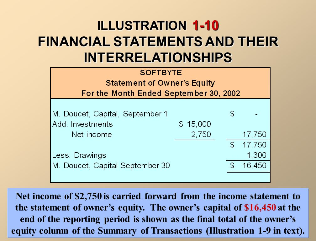 Net income of $2,750 shown on the income statement is added to the beginning balance of owner's capital in the statement of owner's equity.