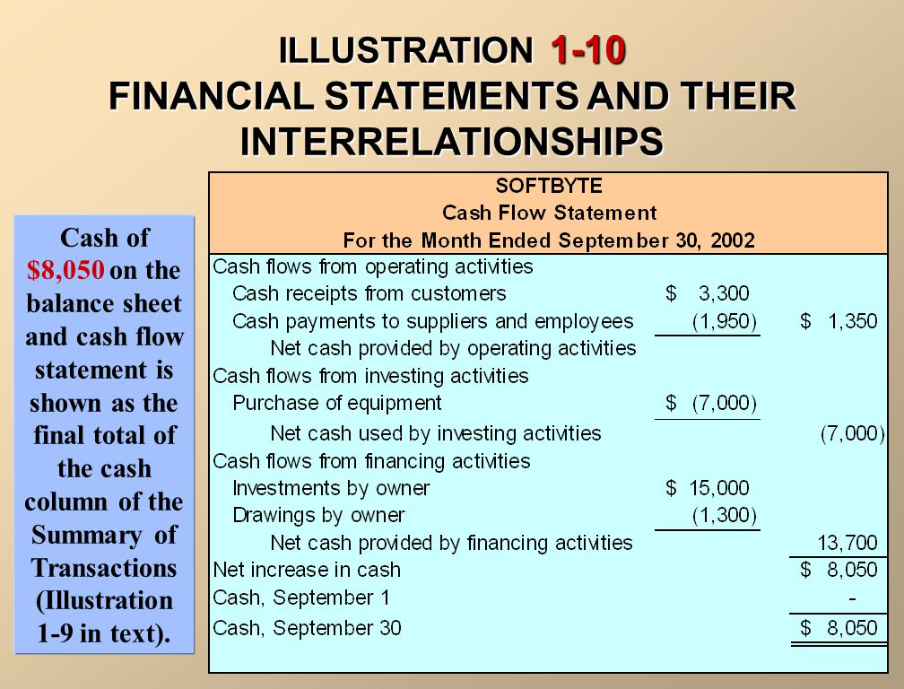 ILLUSTRATION 1-10 FINANCIAL STATEMENTS AND THEIR INTERRELATIONSHIPS Owner's capital of $16,450 at the end of the reporting period – shown in the statement of owner's equity – is also shown on the balance sheet.