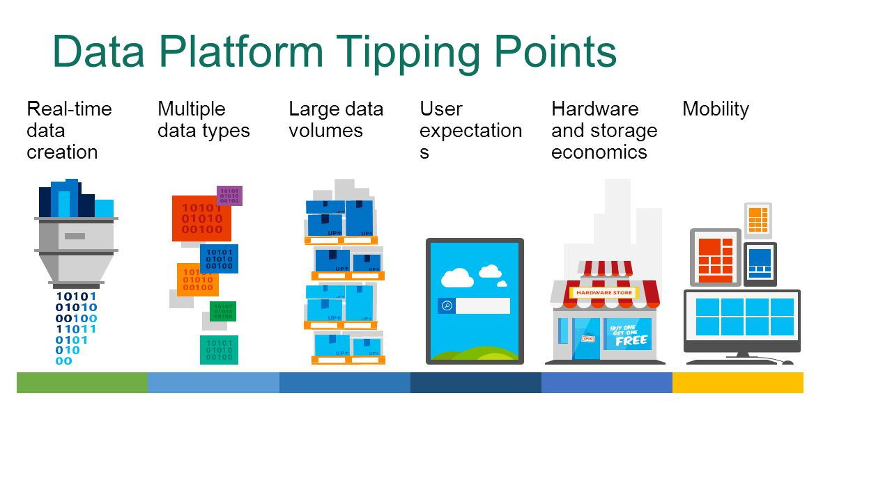 Microsoft's IoT Platform …   why it matters to the data platform