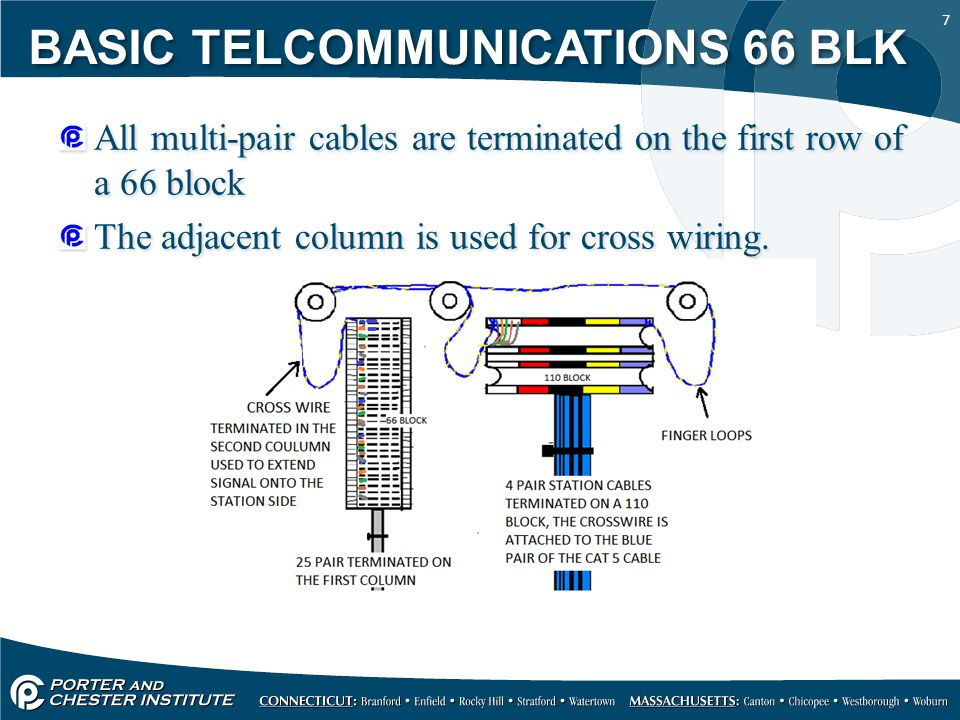 1 66 blocks are prevalent in the telecommunications industry