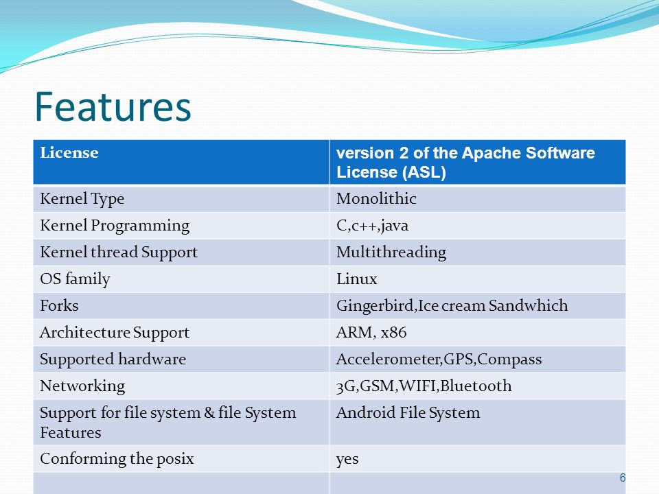 Features License version 2 of the Apache Software License (ASL) Kernel TypeMonolithic Kernel ProgrammingC,c++,java Kernel thread SupportMultithreading OS familyLinux ForksGingerbird,Ice cream Sandwhich Architecture SupportARM, x86 Supported hardwareAccelerometer,GPS,Compass Networking3G,GSM,WIFI,Bluetooth Support for file system & file System Features Android File System Conforming the posixyes 6