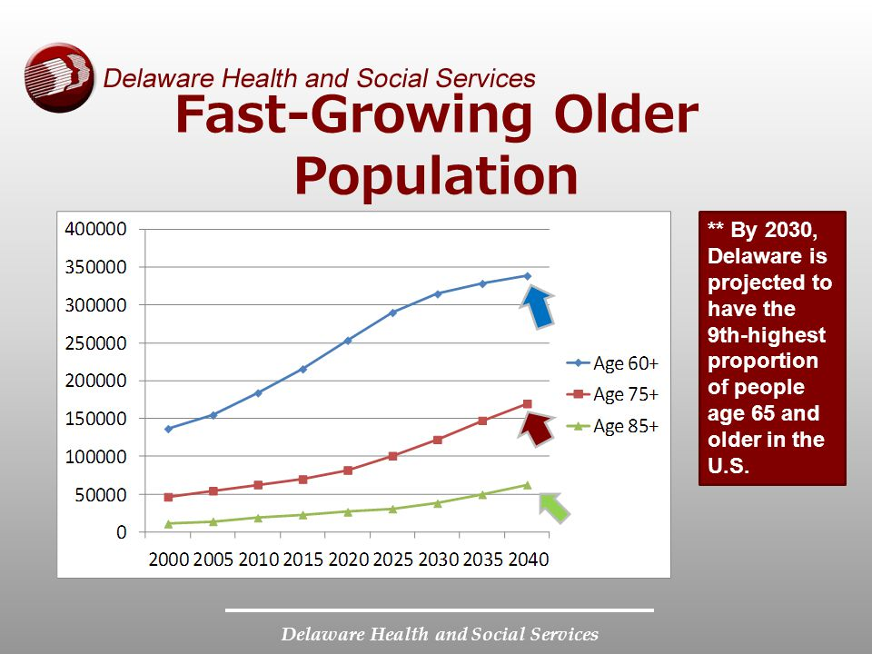 Delaware Health and Social Services Fast-Growing Older Population ** By 2030, Delaware is projected to have the 9th-highest proportion of people age 65 and older in the U.S.