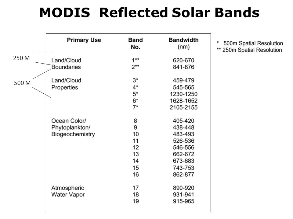 MODIS Reflected Solar Bands 250 M 500 M