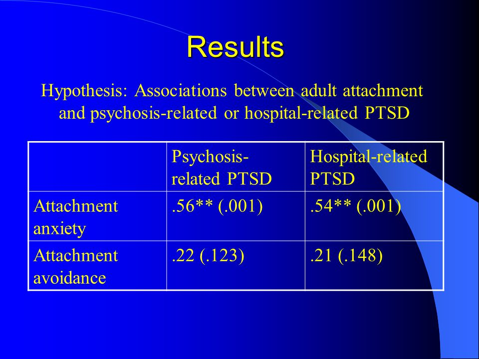 Results Hypothesis: Associations between adult attachment and psychosis-related or hospital-related PTSD Psychosis- related PTSD Hospital-related PTSD Attachment anxiety.56** (.001).54** (.001) Attachment avoidance.22 (.123).21 (.148)