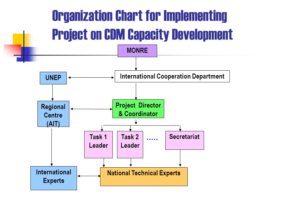 Organization Chart for Implementing Project on CDM Capacity Development MONRE UNEP International Cooperation Department Project Director & Coordinator Task 1 Leader Secretariat International Experts National Technical Experts Task 2 Leader Regional Centre (AIT)