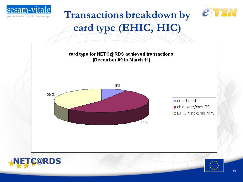 11 Transactions breakdown by card type (EHIC, HIC)