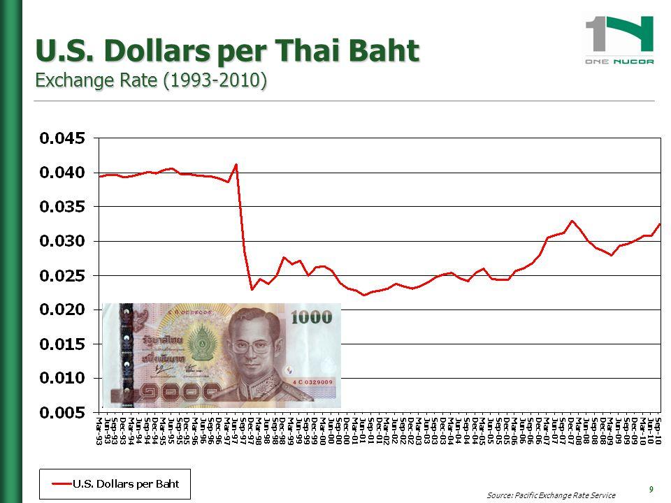 Pacific Exchange Rate Service 8 U S 9