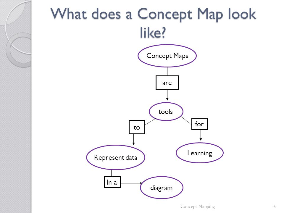 Concept Mapping   helps you to link information Dr. Joanne Broggy