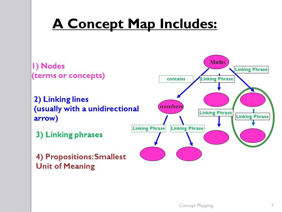 Concept Mapping Helps You To Link Information Dr Joanne Broggy