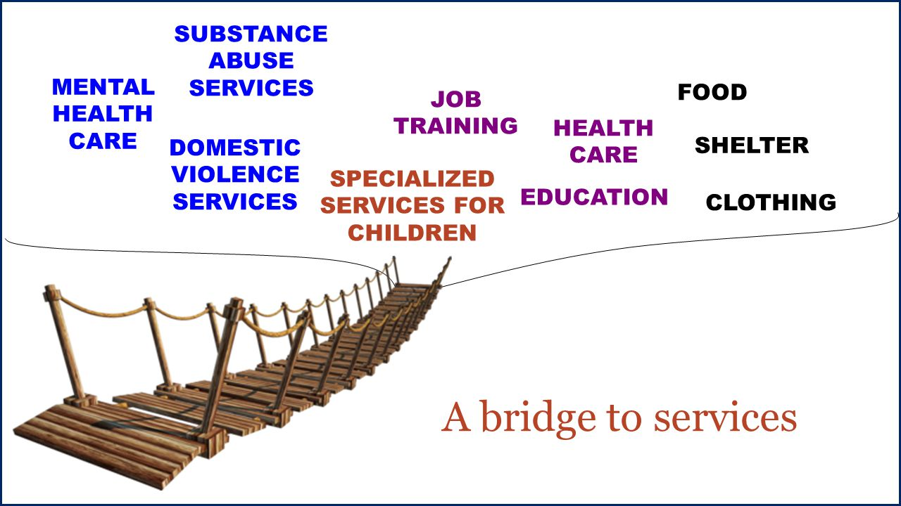 FOOD JOB TRAINING EDUCATION HEALTH CARE CLOTHING SHELTER DOMESTIC VIOLENCE SERVICES SUBSTANCE ABUSE SERVICES MENTAL HEALTH CARE SPECIALIZED SERVICES FOR CHILDREN A bridge to services