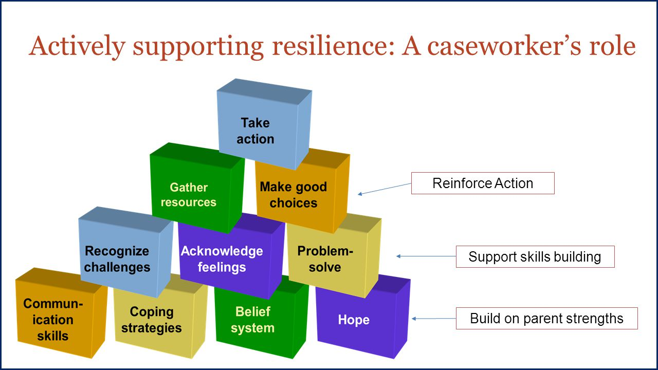 Actively supporting resilience: A caseworker's role Build on parent strengths Support skills building Reinforce Action