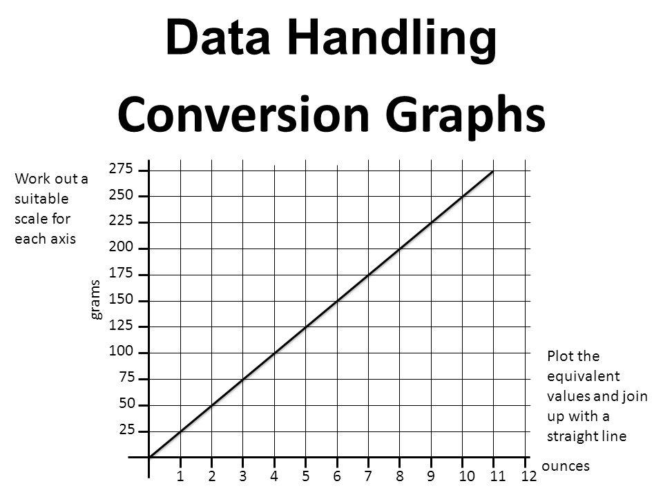Imperial Conversion Diagram Block And Schematic Diagrams