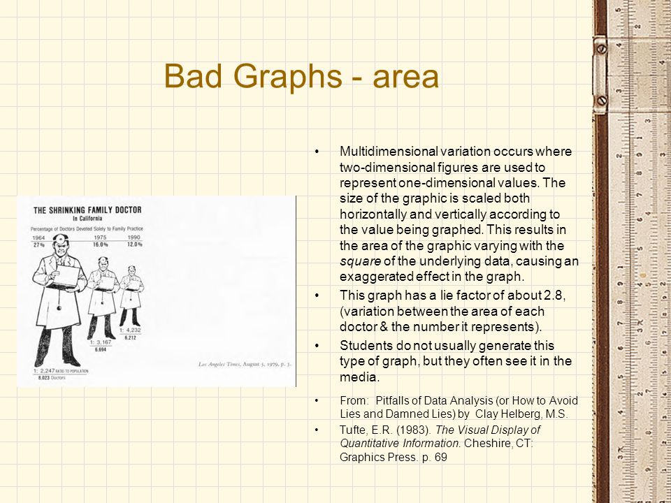 Bad Graphs - area Multidimensional variation occurs where two-dimensional figures are used to represent one-dimensional values.