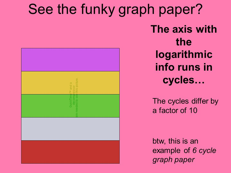 What is Semi-Log Graph paper…  And WHY do I need to know? - ppt download