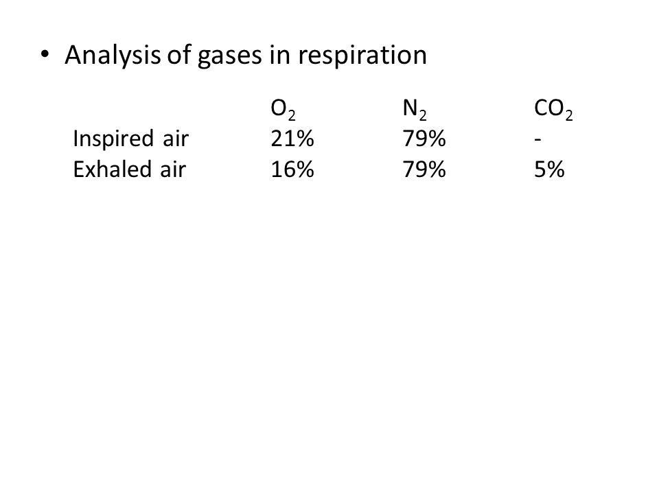 Analysis of gases in respiration O 2 N 2 CO 2 Inspired air21%79%- Exhaled air16%79%5%