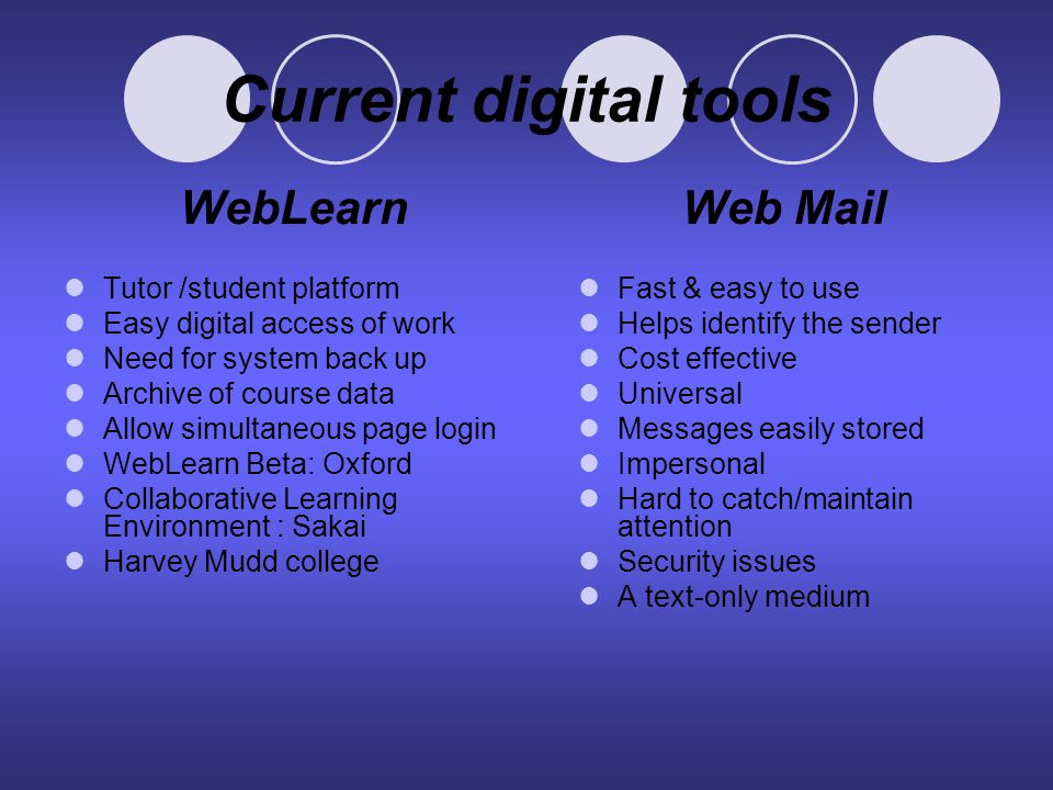 Current digital tools WebLearn Tutor /student platform Easy digital access of work Need for system back up Archive of course data Allow simultaneous page login WebLearn Beta: Oxford Collaborative Learning Environment : Sakai Harvey Mudd college Web Mail Fast & easy to use Helps identify the sender Cost effective Universal Messages easily stored Impersonal Hard to catch/maintain attention Security issues A text-only medium