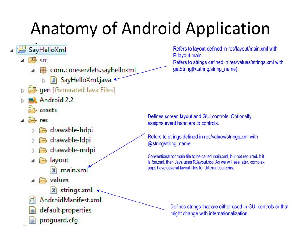 Android Application Development Cse 55204520 Wireless Networks