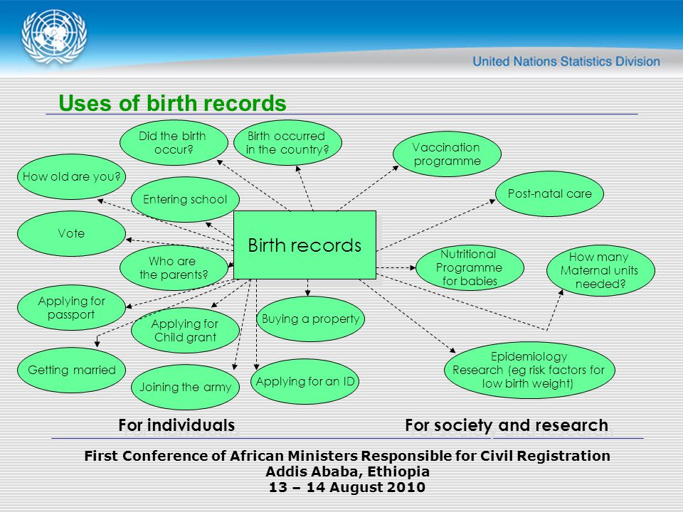 First Conference of African Ministers Responsible for Civil Registration Addis Ababa, Ethiopia 13 – 14 August 2010 Uses of birth records Birth records Birth occurred in the country.