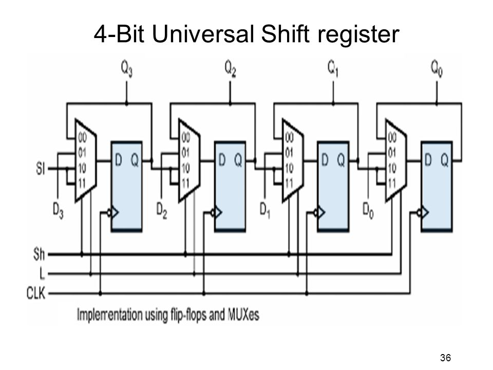 1 Shift Registers Definitions I O Types Serial Parallel Combinations Direction Left Right Bidirectional Applications Vhdl Implementations Ppt Download